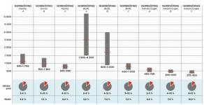 Stabila hyresnivåer och sjunkande vakanser i Östergötland