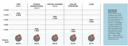 Levande platser allt mer efterfrågat i Malmö