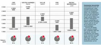 Öresund: Viktigt att möta produktion av kontor mot efterfrågan