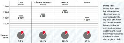 """""""Malmö CBD har återigen blivit ett attraktivt val"""""""