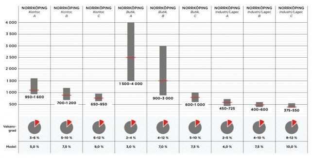 Större hyresskillnader mellan nya och omoderna lokaler i Östergötland