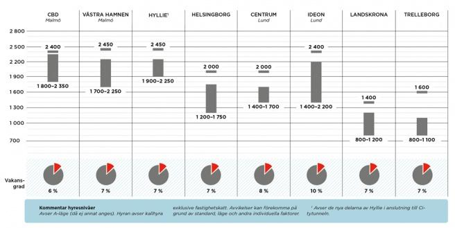 Avvaktande lokalhyresmarknad i Öresundsregionen