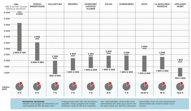 Mest efterfrågan på moderna och effektiva fastigheter i centrala Stockholm
