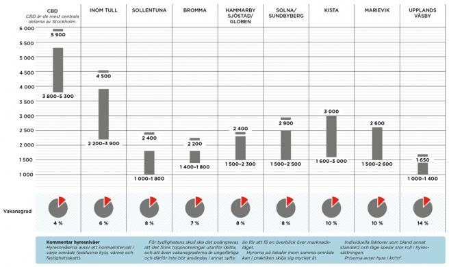 Kommunikationen avgörande för lokalhyresmarknaden i Stockholmsregionen